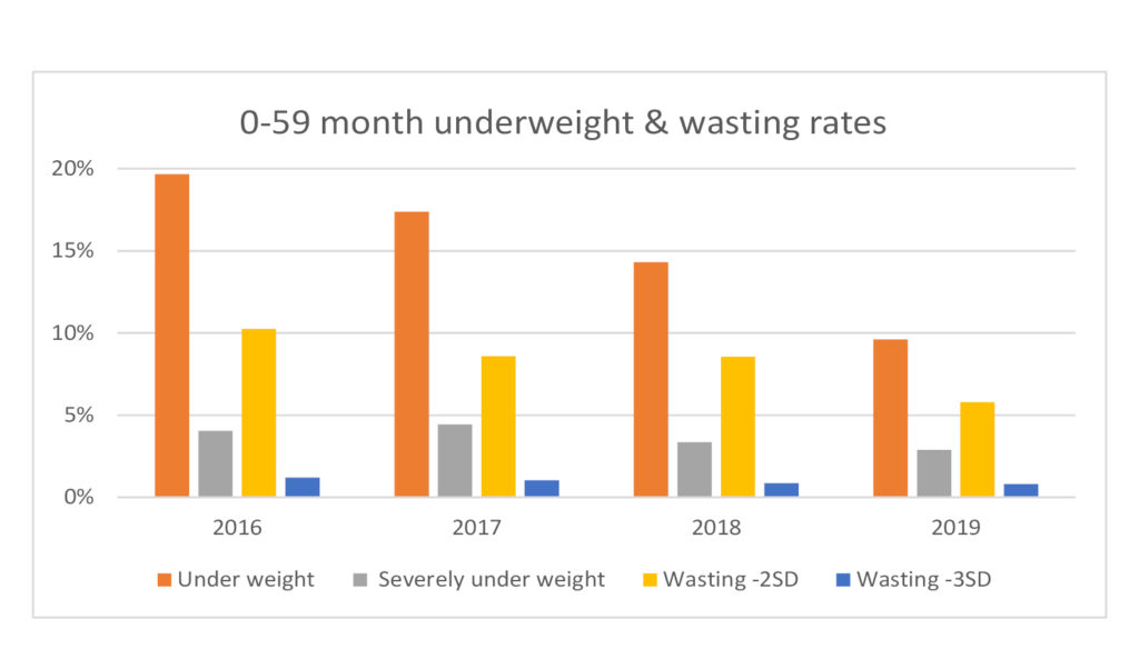 Continued Improvements in Child Nutrition 01